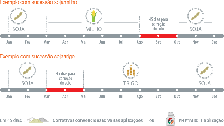 Gráfico PHP Mix